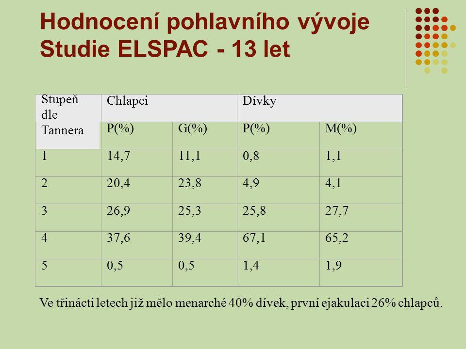 Hodnocení pohlavního vývoje Studie ELSPAC - 13 let