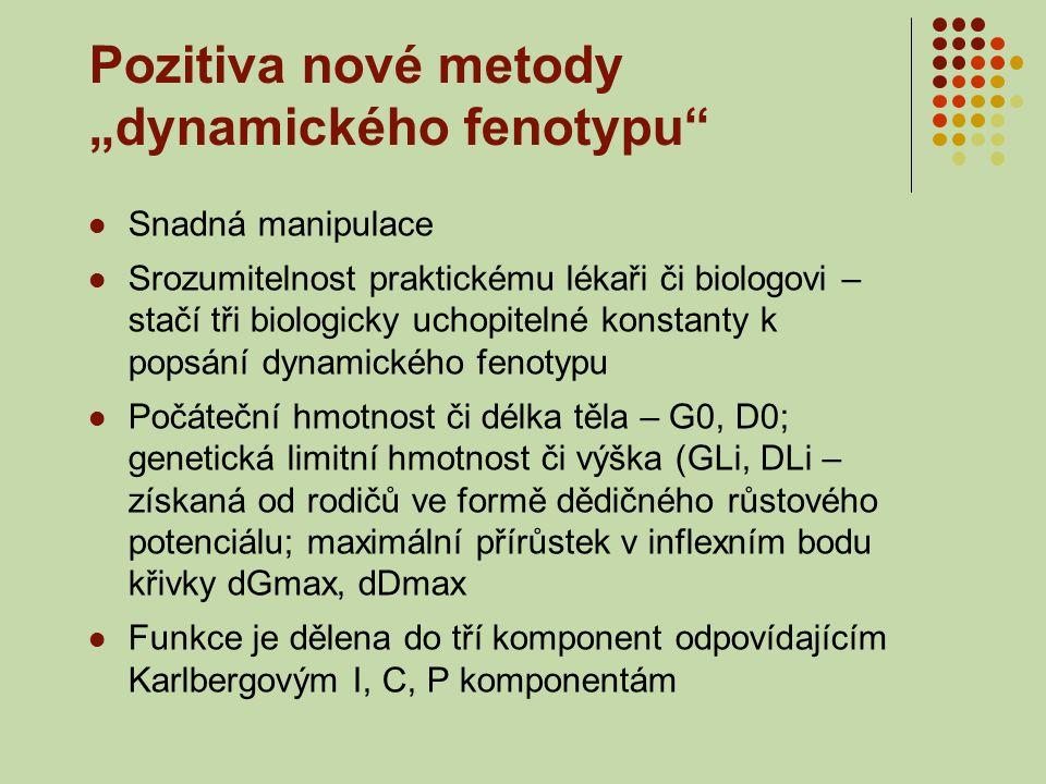 """Pozitiva nové metody """"dynamického fenotypu"""