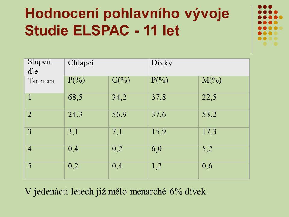 Hodnocení pohlavního vývoje Studie ELSPAC - 11 let