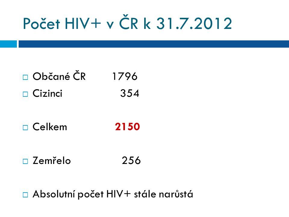 Počet HIV+ v ČR k 31.7.2012 Občané ČR 1796 Cizinci 354 Celkem 2150