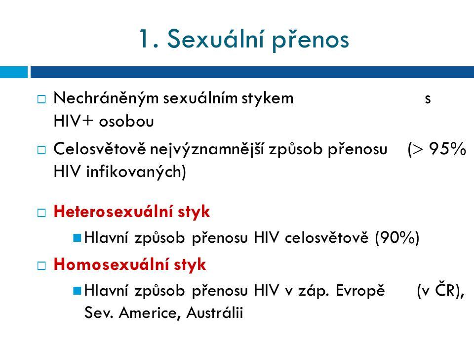 1. Sexuální přenos Nechráněným sexuálním stykem s HIV+ osobou