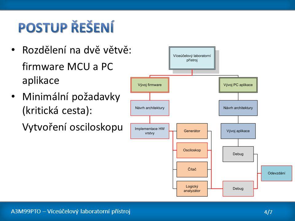 Postup řešení Rozdělení na dvě větvě: firmware MCU a PC aplikace
