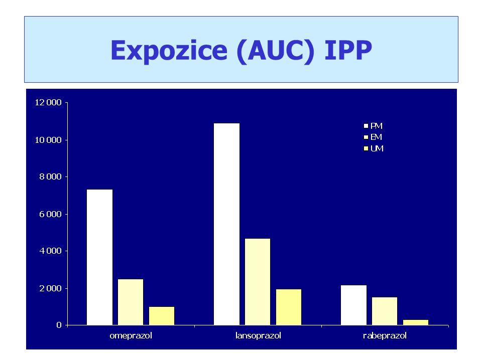 Expozice (AUC) IPP
