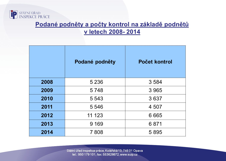 Podané podněty a počty kontrol na základě podnětů v letech 2008- 2014