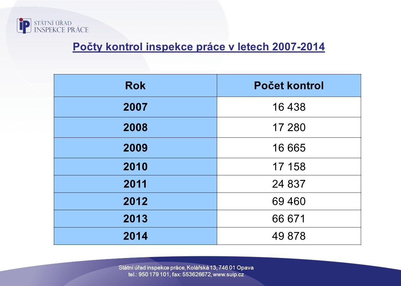 Počty kontrol inspekce práce v letech 2007-2014