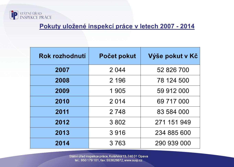 Pokuty uložené inspekcí práce v letech 2007 - 2014