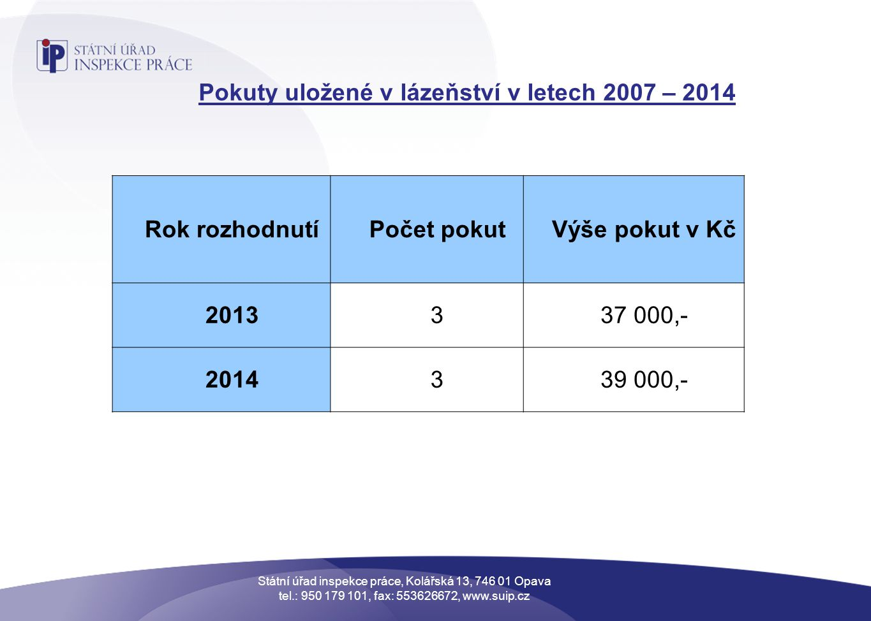 Pokuty uložené v lázeňství v letech 2007 – 2014