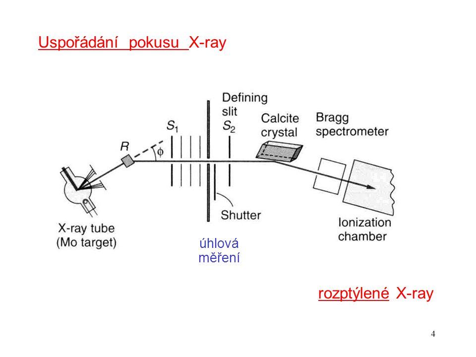 Uspořádání pokusu X-ray