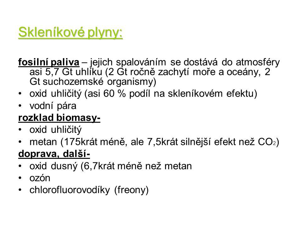 Skleníkové plyny: