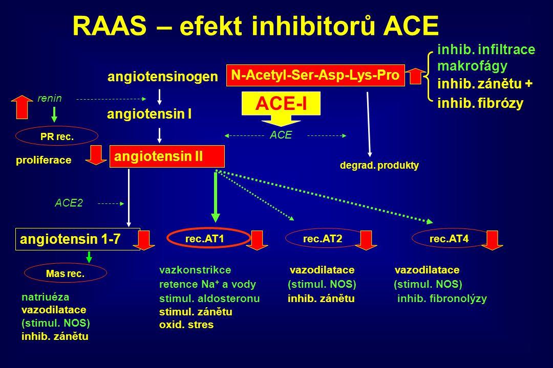 RAAS – efekt inhibitorů ACE