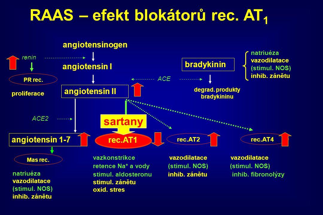 RAAS – efekt blokátorů rec. AT1