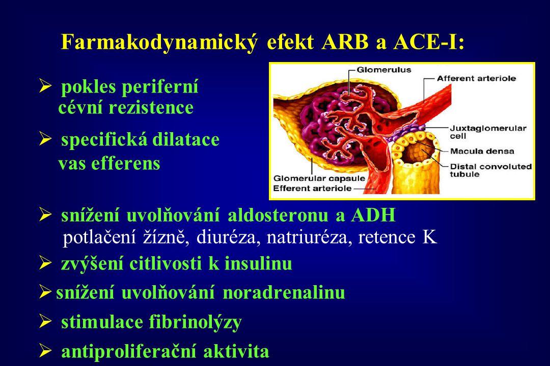 Farmakodynamický efekt ARB a ACE-I: