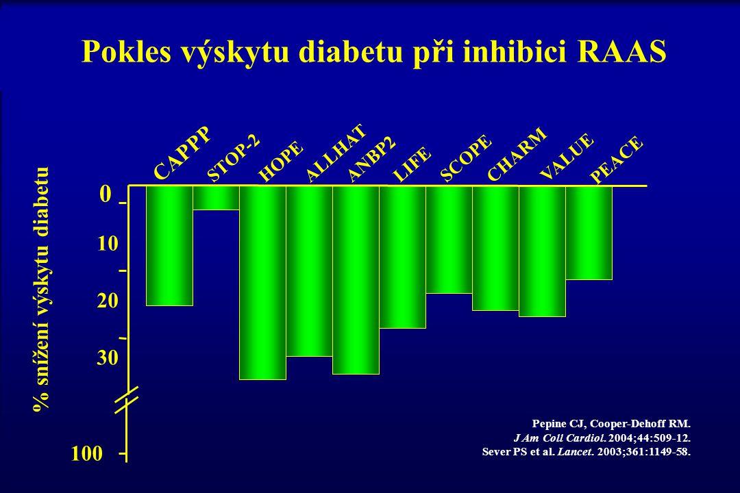 Pokles výskytu diabetu při inhibici RAAS