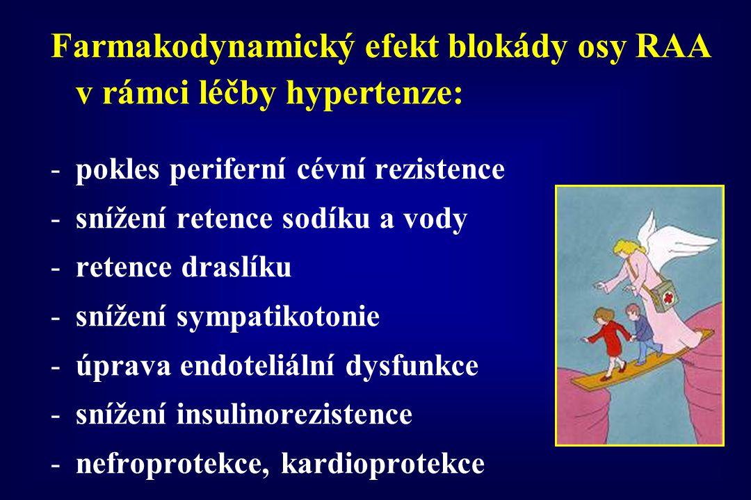 Farmakodynamický efekt blokády osy RAA v rámci léčby hypertenze: