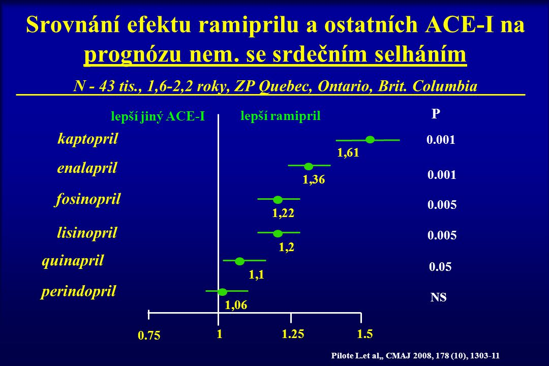 Srovnání efektu ramiprilu a ostatních ACE-I na prognózu nem