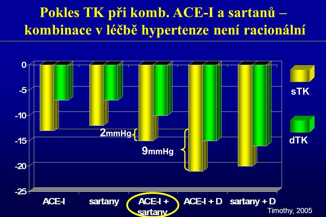 Pokles TK při komb. ACE-I a sartanů – kombinace v léčbě hypertenze není racionální