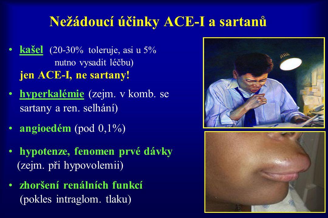 Nežádoucí účinky ACE-I a sartanů