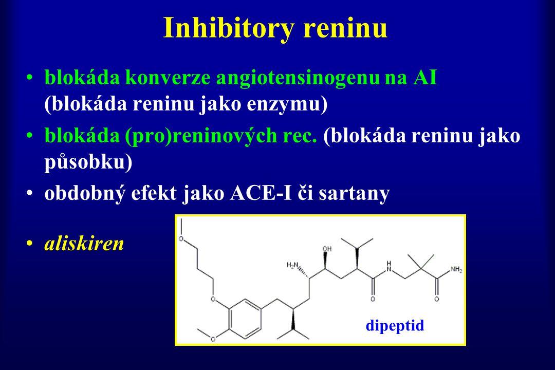 Inhibitory reninu blokáda konverze angiotensinogenu na AI (blokáda reninu jako enzymu) blokáda (pro)reninových rec. (blokáda reninu jako působku)