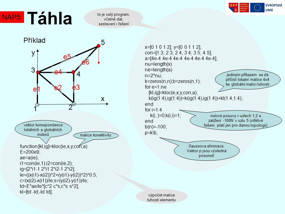 Táhla NAP5 Příklad 5 y e5 e6 3 e4 4 e2 e3 e1 x 2 1