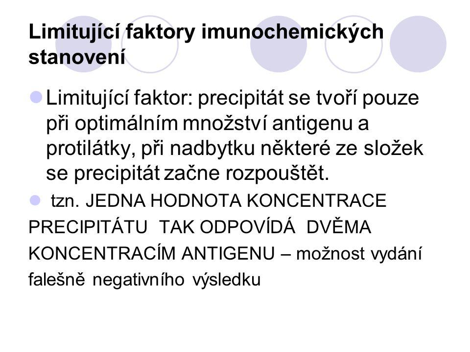 Limitující faktory imunochemických stanovení
