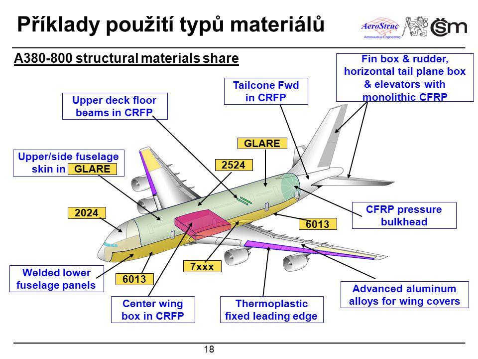 Příklady použití typů materiálů