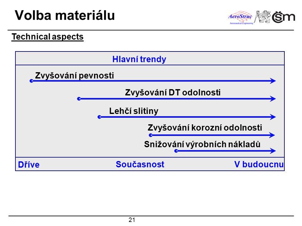 Volba materiálu Technical aspects Hlavní trendy Zvyšování pevnosti