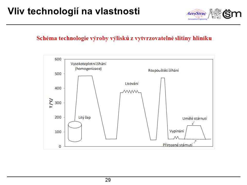 Schéma technologie výroby výlisků z vytvrzovatelné slitiny hliníku