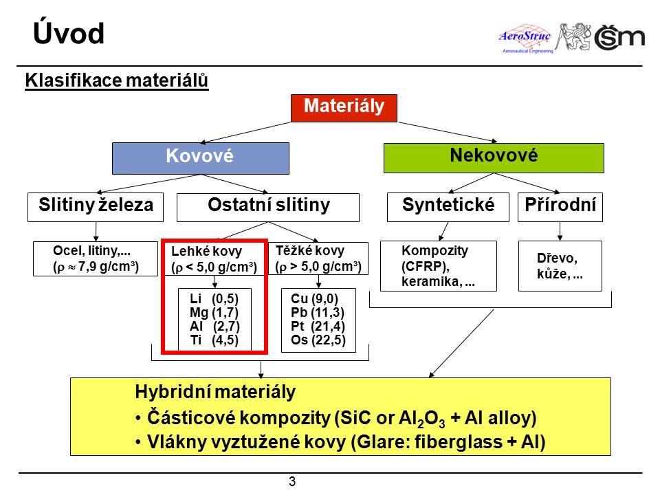 Úvod Klasifikace materiálů Materiály Kovové Nekovové Slitiny železa