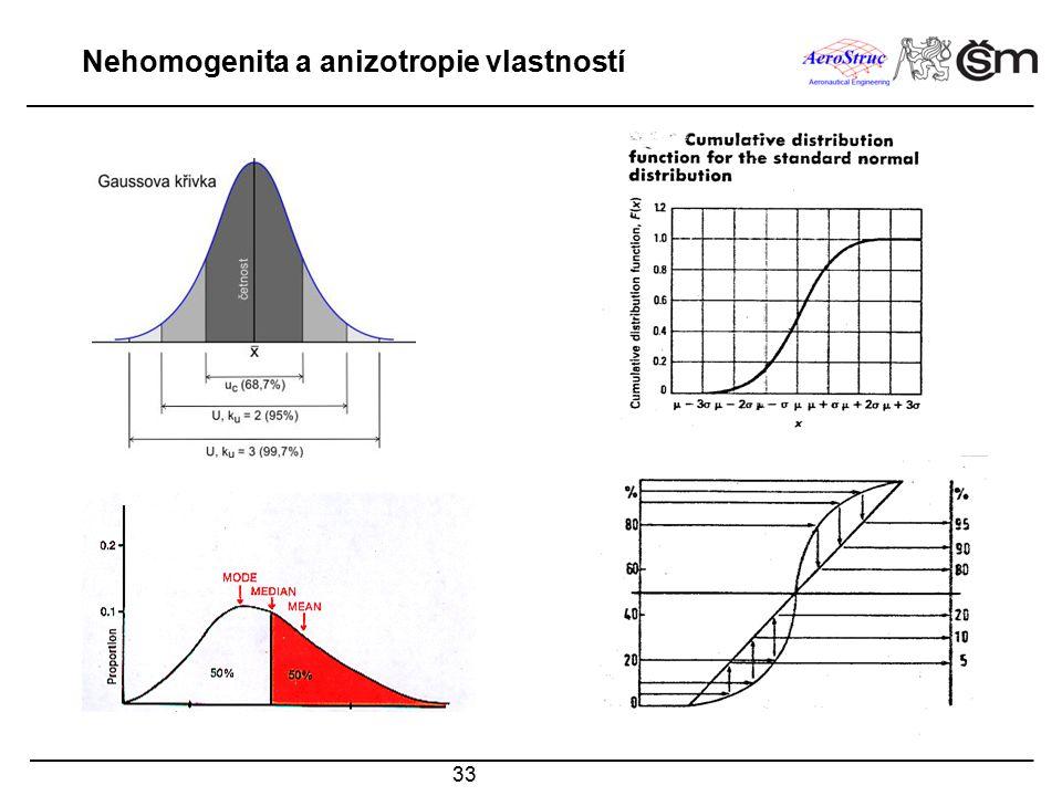 Nehomogenita a anizotropie vlastností