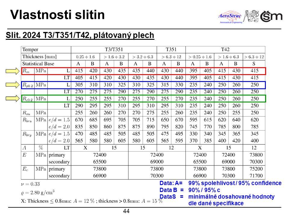 Vlastnosti slitin Slit. 2024 T3/T351/T42, plátovaný plech