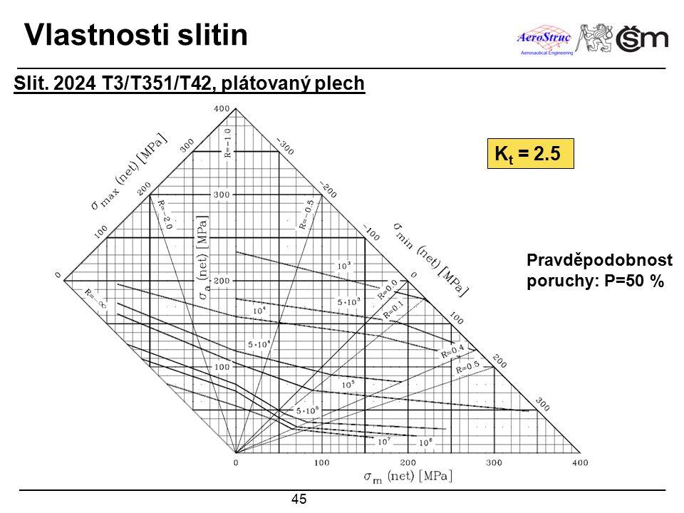 Vlastnosti slitin Slit. 2024 T3/T351/T42, plátovaný plech Kt = 2.5