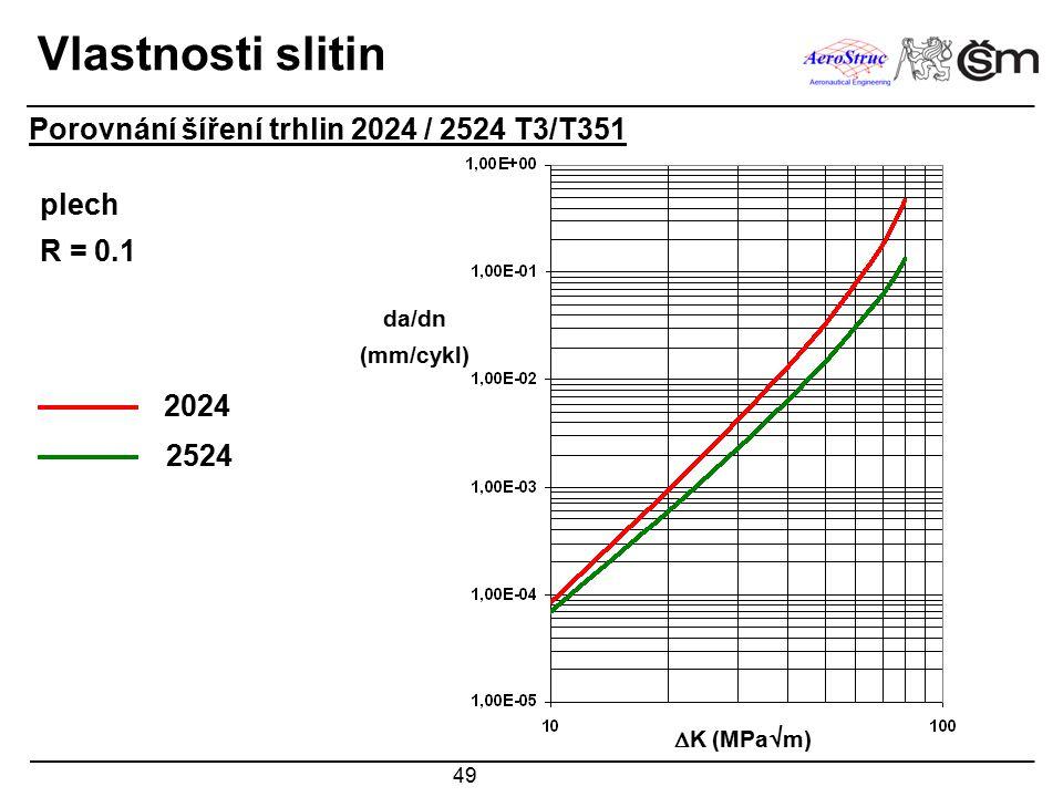 Vlastnosti slitin Porovnání šíření trhlin 2024 / 2524 T3/T351 plech