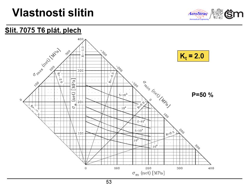 Vlastnosti slitin Slit. 7075 T6 plát. plech Kt = 2.0 P=50 %