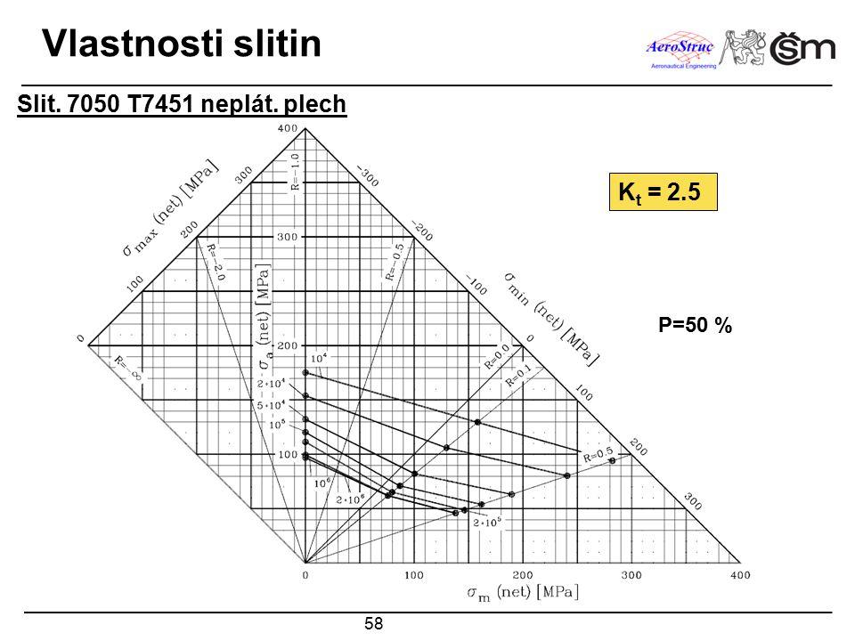 Vlastnosti slitin Slit. 7050 T7451 neplát. plech Kt = 2.5 P=50 %