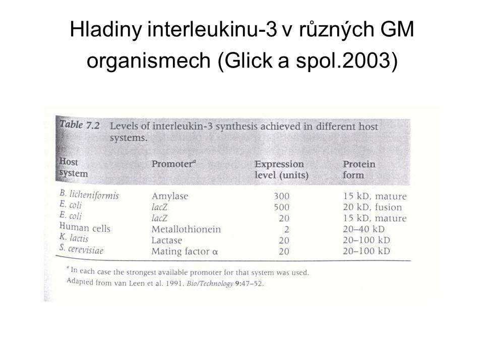 Hladiny interleukinu-3 v různých GM organismech (Glick a spol.2003)