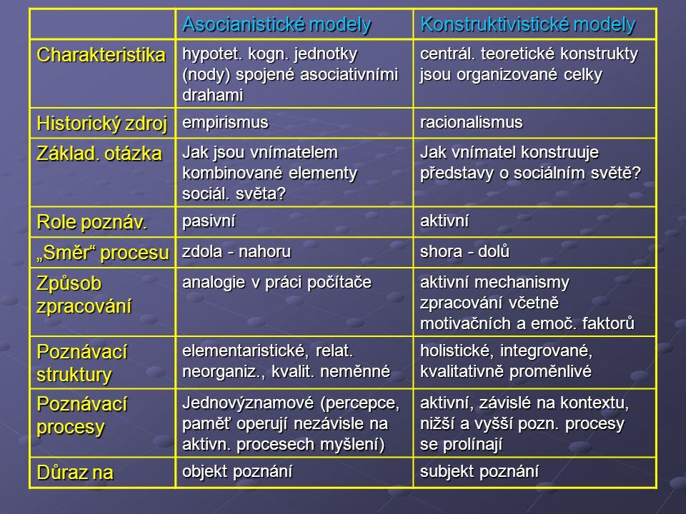 Asocianistické modely Konstruktivistické modely Charakteristika