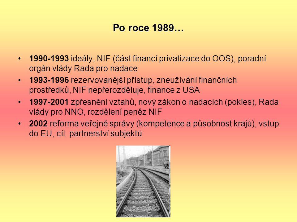 Po roce 1989… 1990-1993 ideály, NIF (část financí privatizace do OOS), poradní orgán vlády Rada pro nadace.