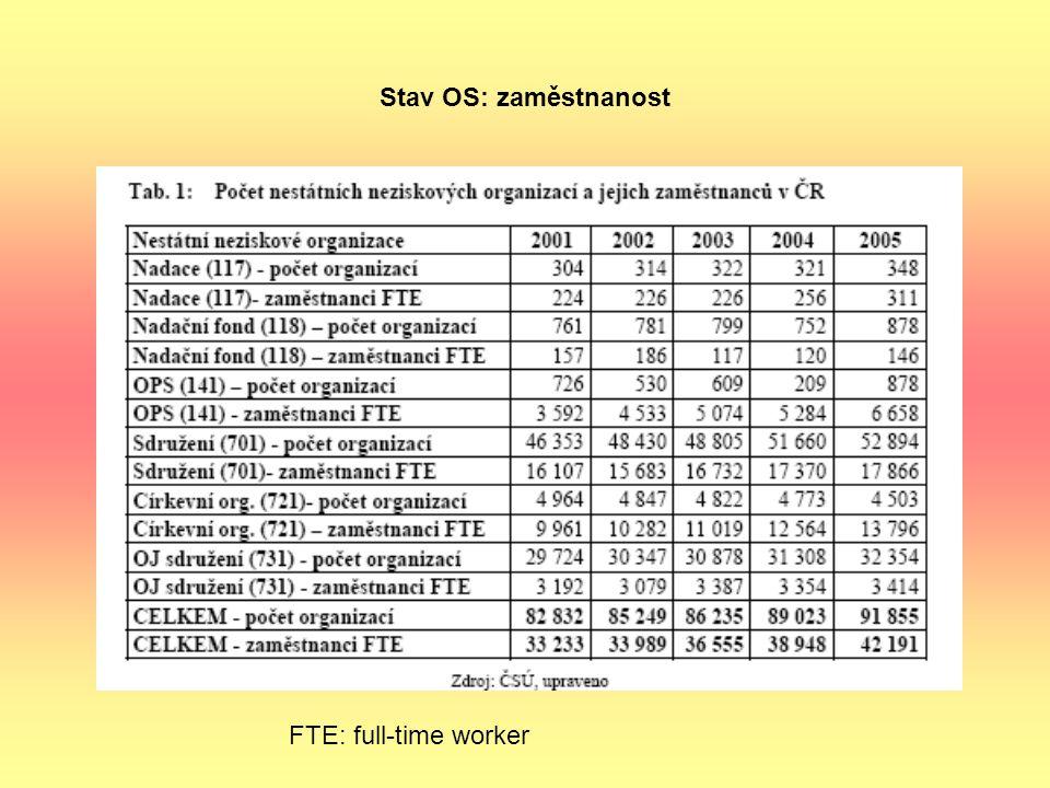 Stav OS: zaměstnanost FTE: full-time worker