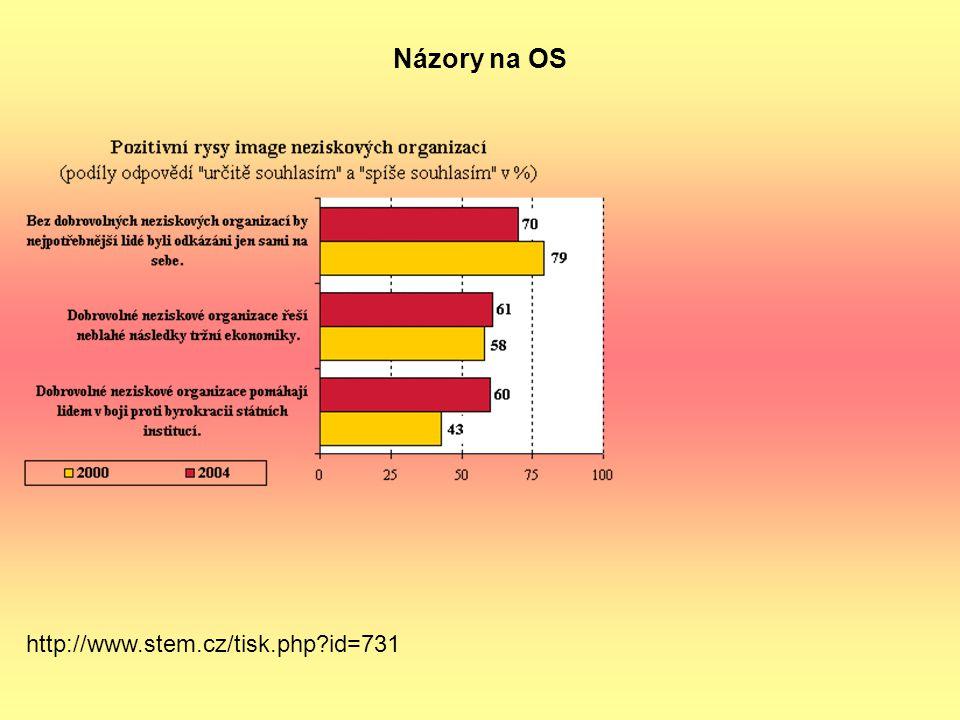 Názory na OS http://www.stem.cz/tisk.php id=731