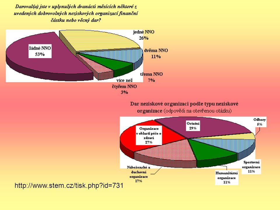 http://www.stem.cz/tisk.php id=731