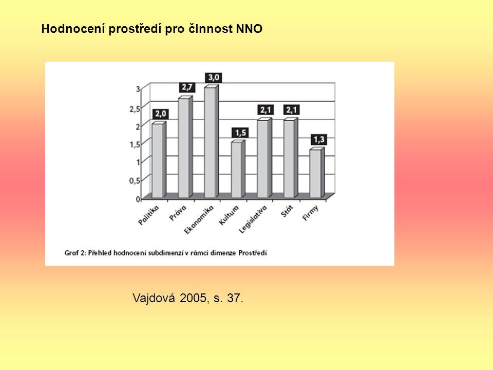 Hodnocení prostředí pro činnost NNO