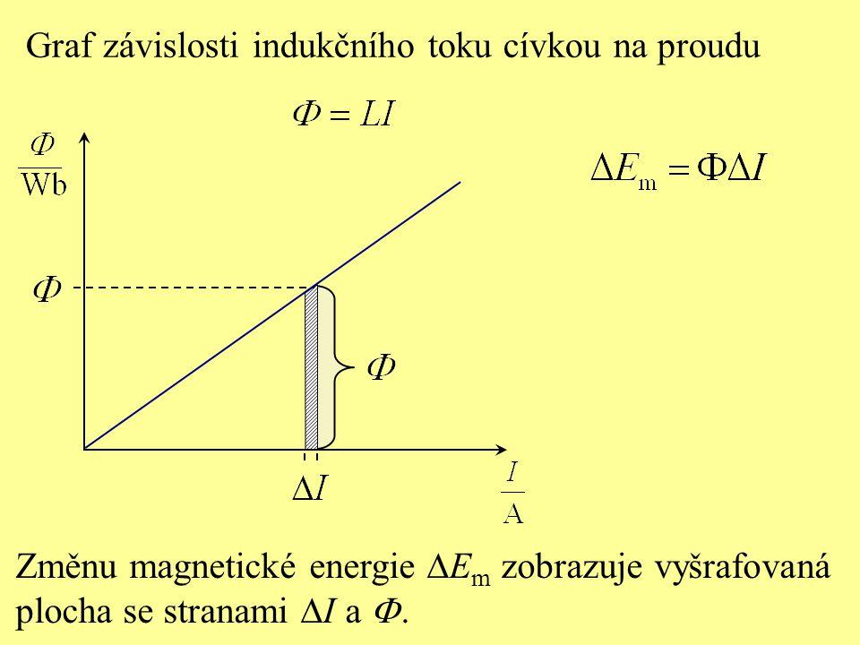 Graf závislosti indukčního toku cívkou na proudu