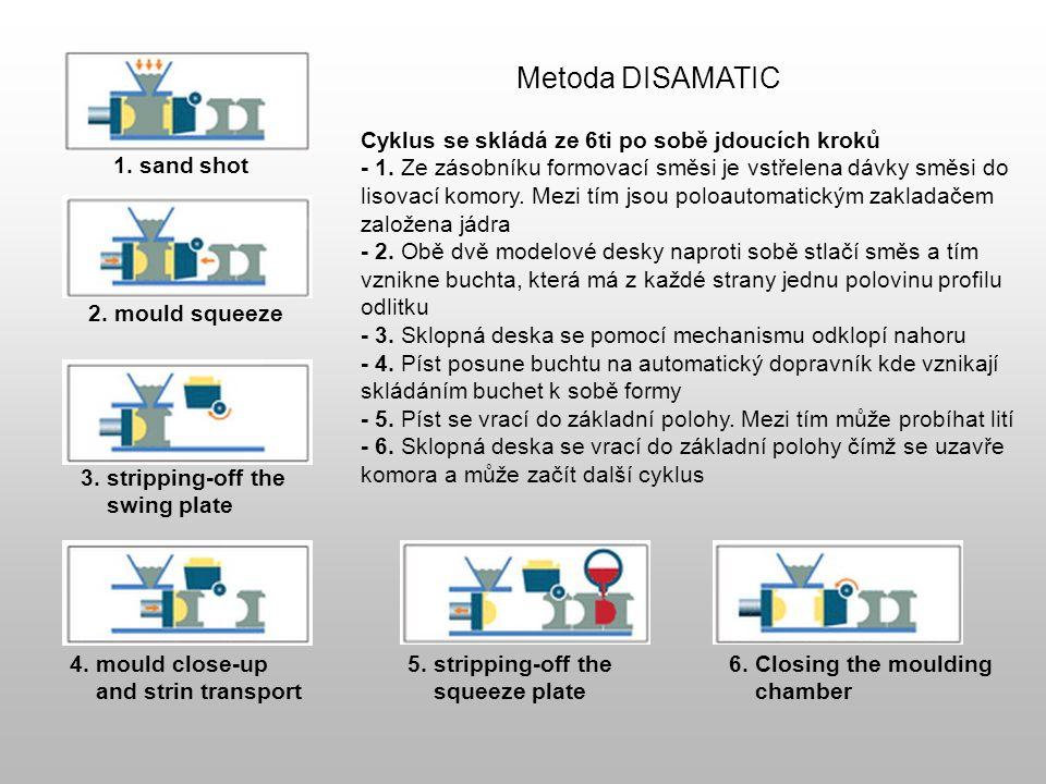 Metoda DISAMATIC Cyklus se skládá ze 6ti po sobě jdoucích kroků