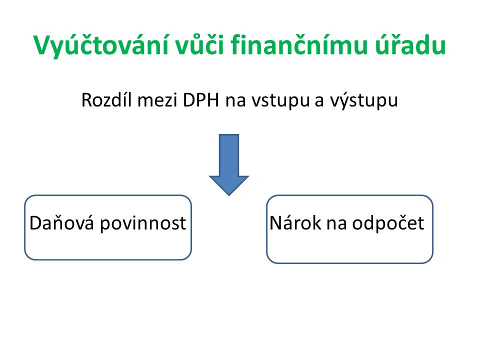 Vyúčtování vůči finančnímu úřadu