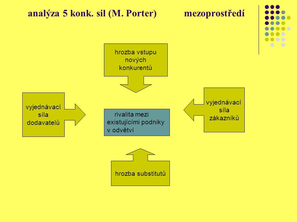 analýza 5 konk. sil (M. Porter) mezoprostředí