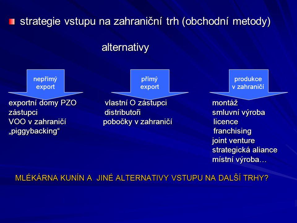 strategie vstupu na zahraniční trh (obchodní metody) alternativy