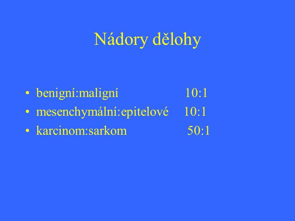 Nádory dělohy benigní:maligní 10:1 mesenchymální:epitelové 10:1