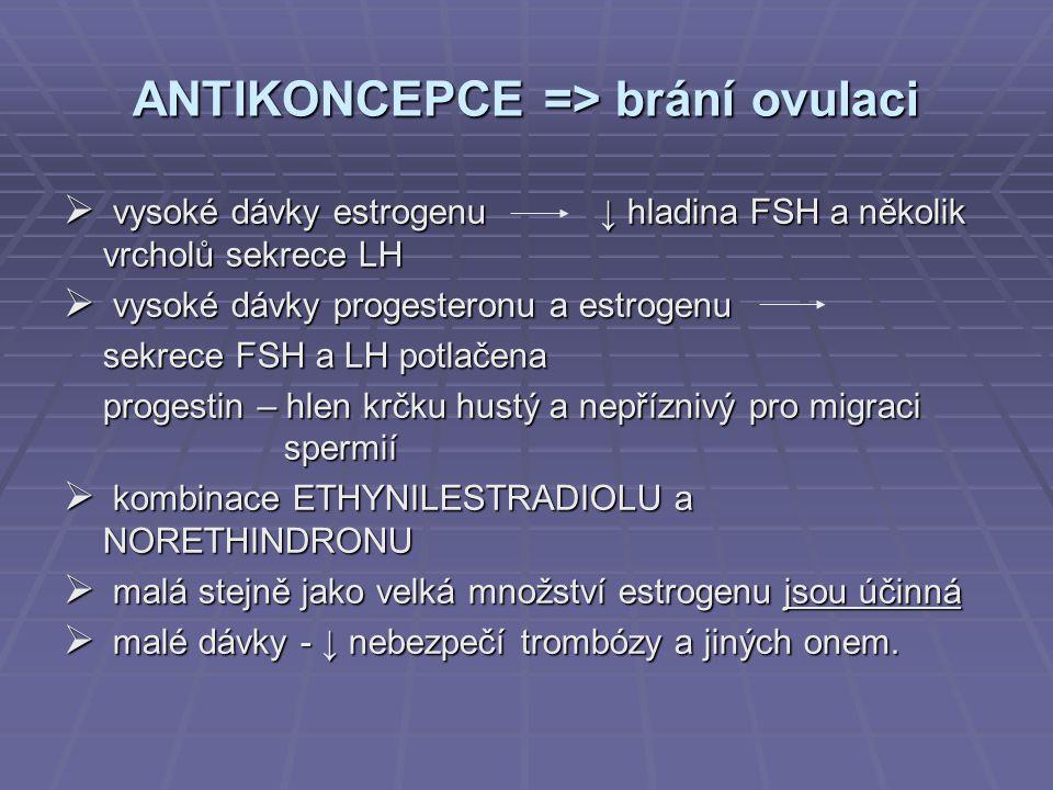 ANTIKONCEPCE => brání ovulaci