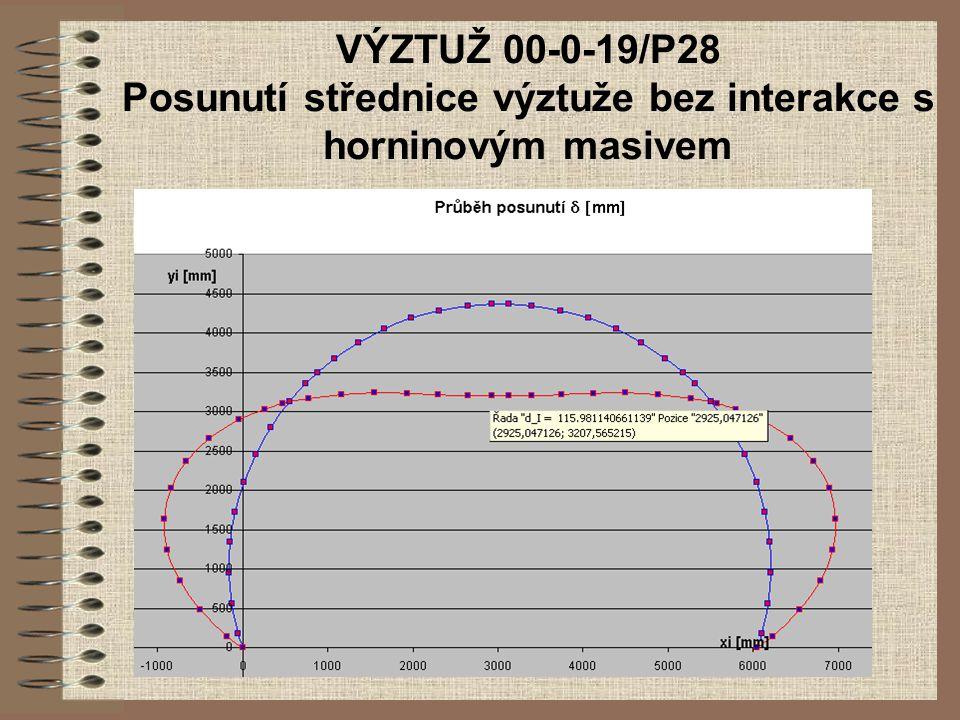 VÝZTUŽ 00-0-19/P28 Posunutí střednice výztuže bez interakce s horninovým masivem