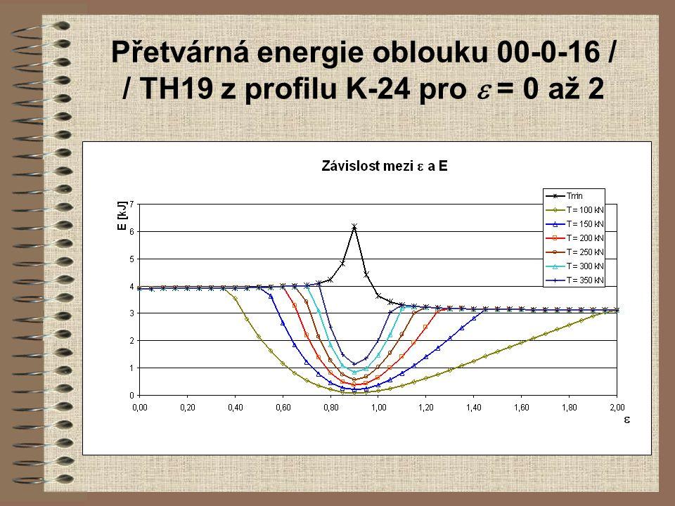 Přetvárná energie oblouku 00-0-16 / / TH19 z profilu K-24 pro e = 0 až 2